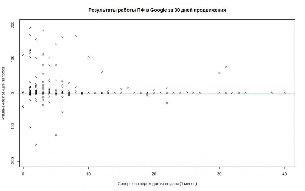 Модуль ПФ в Google